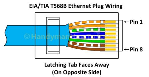 ဘယ်လိုလဲ ရန် ဝါယာကြိုး က Ethernet ပလပ်